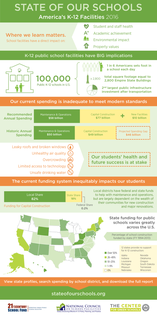 2016_state_of_our_schools_infographic