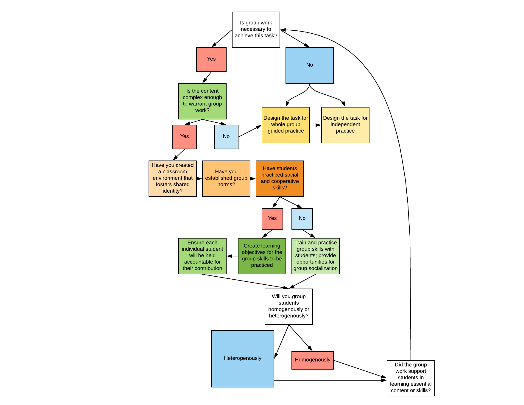 Copy of Group Work Decision Tree - Page 1